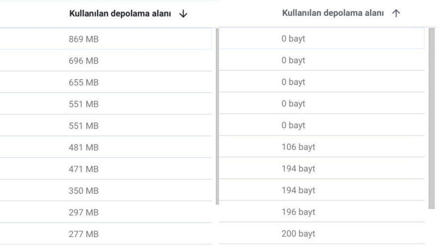 Google Depolama Alanı Artırma Nasıl Yapılır?