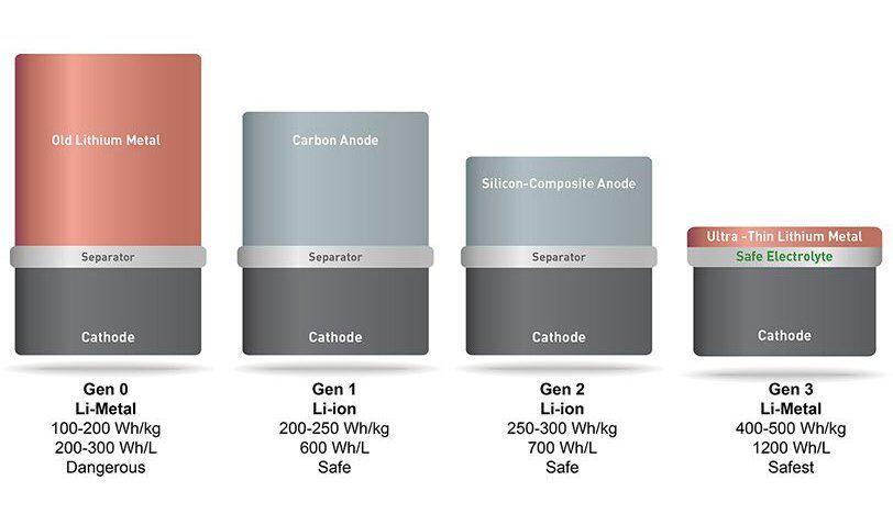 Lityum Metal Pil Teknolojisi Geliyor